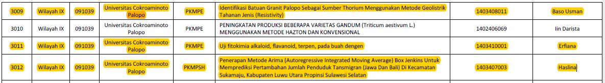Daftar nama mahasiswa UNCP yang berhasil meloloskan Usulan PKM tahun 2016